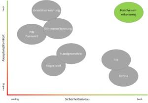 Vergleich Handvenenerkennung mit anderen Technologien